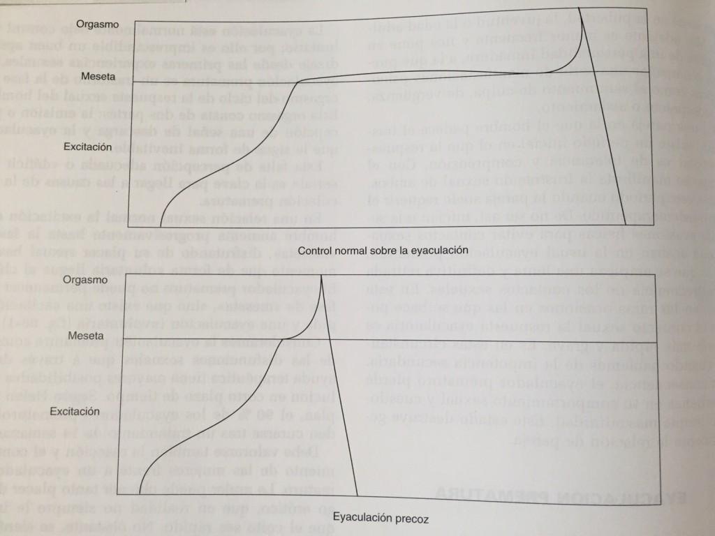 gráfico del control normal sobre la eyeculación | eyeculación precoz