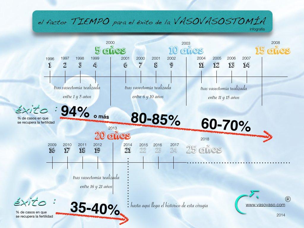 vasectomía | infografía de recuperación de fertilidad